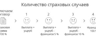 Страхование КАСКО в Росгосстрах