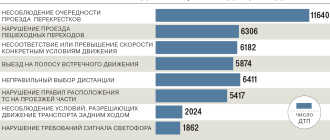 Причины ДТП в России